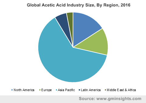 Global Acetic Acid Industry By Region