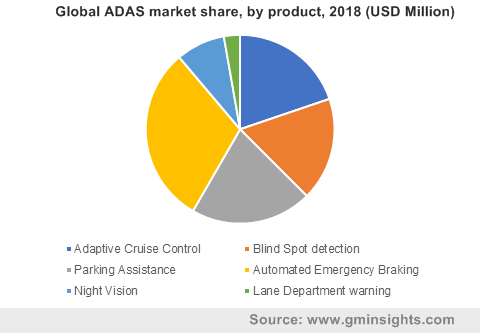 Global ADAS market by product