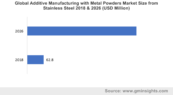 Global Additive Manufacturing with Metal Powders Market Size from Stainless Steel 2018 & 2026 (USD Million)