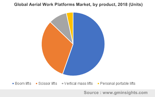 Global Aerial Work Platforms Market, by product, 2018 (Units)