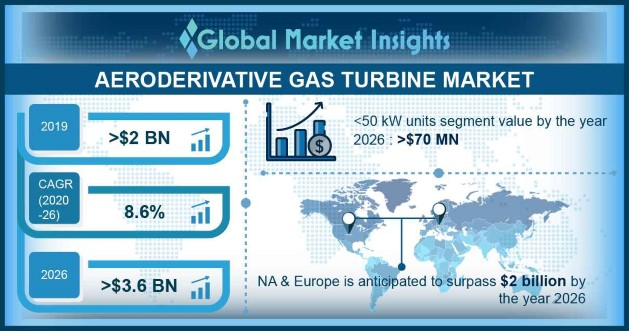 Aeroderivative Gas Turbine Market Statistics