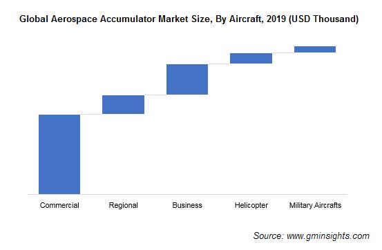 Aerospace Accumulator Market Size