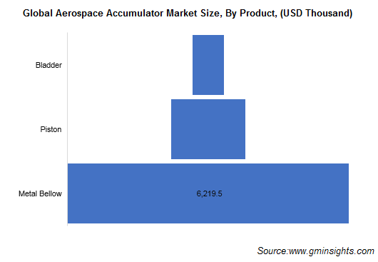 Aerospace Accumulators Market By Product