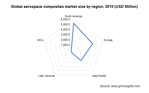 Global aerospace composites market