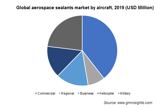 Aerospace Sealants Market Size