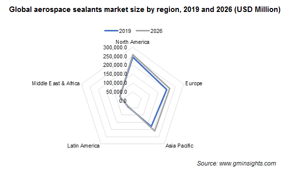 Aerospace Sealants Market Regional Insights