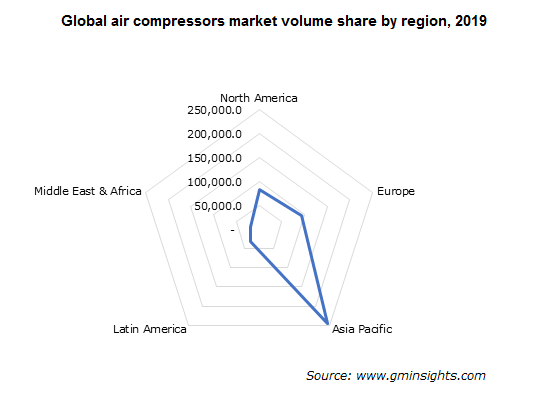 Global air compressors market volume share by region