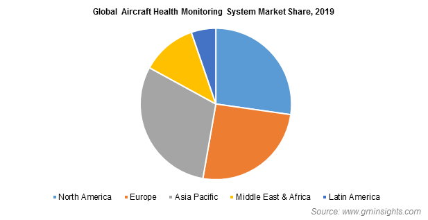 Aircraft Health Monitoring System Market Share
