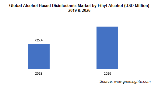 Alcohol Based Disinfectants Market by Ethyl Alcohol