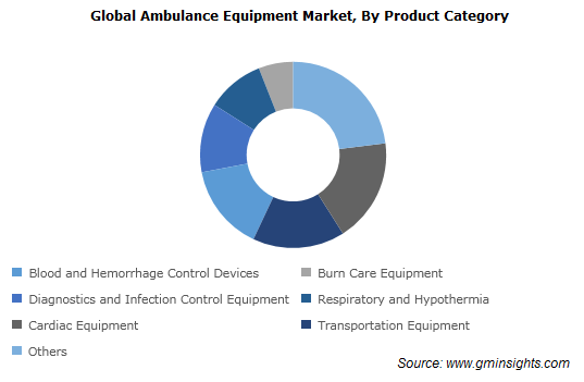 Ambulance Equipment Market