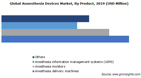Anaesthesia Devices Market