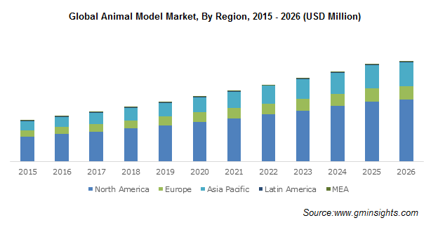 Animal Model Market Share