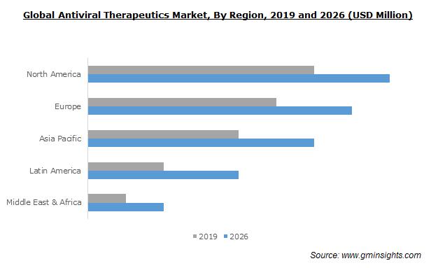 Global Antiviral Therapeutics Market