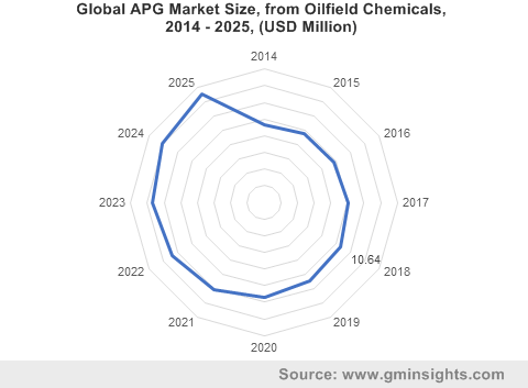 Global APG Market Size, from Oilfield Chemicals, 2014 - 2025, (USD Million)