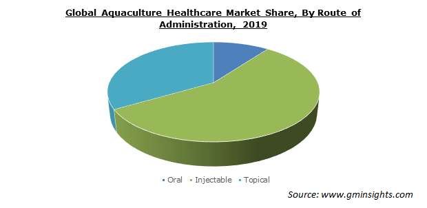 Aquaculture Healthcare Market Share