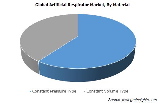 Artificial Respirator Market