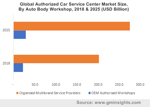 Global Authorized Car Service Center Market By Auto Body Workshop