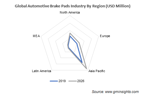 Automotive Brake Pads Industry