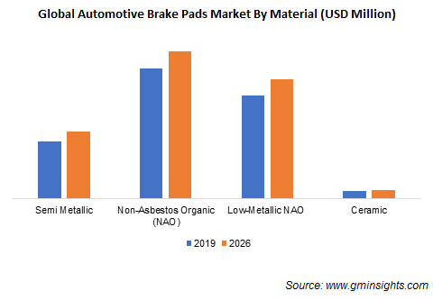 Automotive Brake Pads Market Size