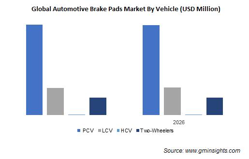Automotive Brake Pad Market 2019 & 2026