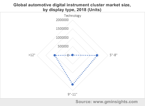 Global automotive digital instrument cluster market size, by display type, 2018 (Units)