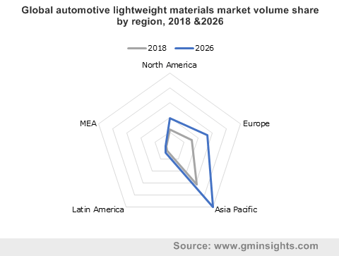 Global automotive lightweight materials market volume share by region