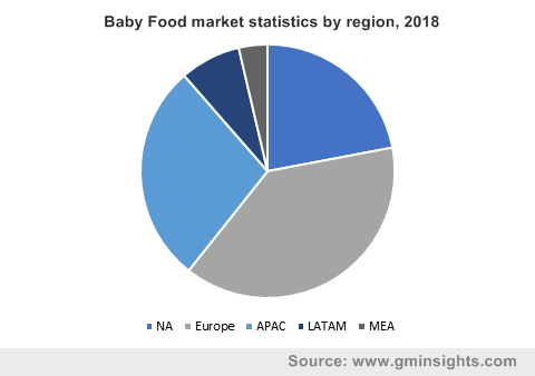 Baby Food market statistics by region