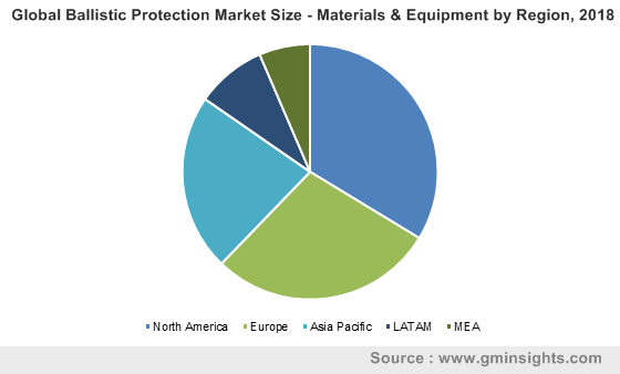 Global Ballistic Protection Market Size - Materials & Equipment by Region, 2018