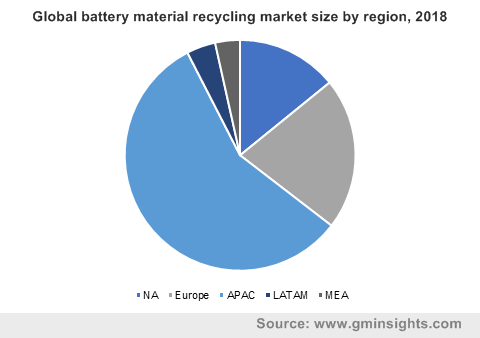 Global battery material recycling market size by region, 2018