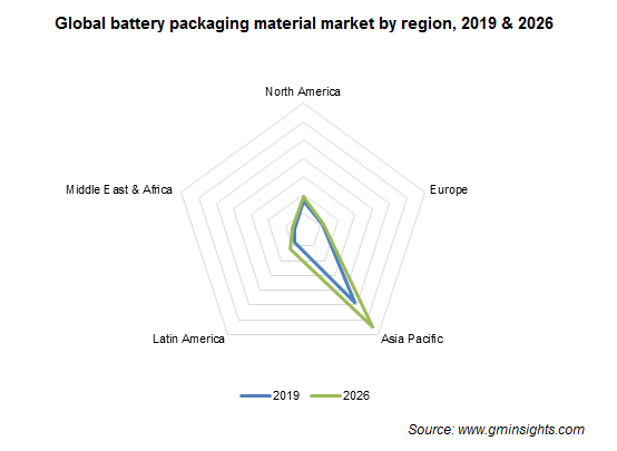 Battery Packaging Material Market by Region