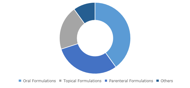 Global Biologic Excipients Market, By Formulation Type