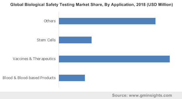 Global Biological Safety Testing Market By Application