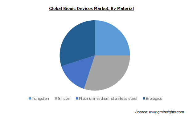 Global Bionic Devices Market