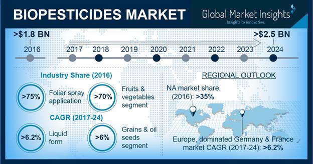 Biopesticides Market Statistics