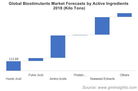 Global Biostimulants Market Forecasts by Active Ingredients