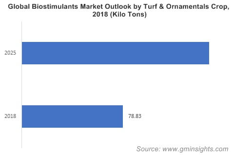 Global Biostimulants Market Outlook by Turf & Ornamentals Crop