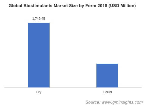 Global Biostimulants Market Size by Form