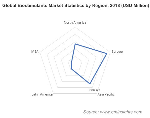 Global Biostimulants Market Statistics by Region