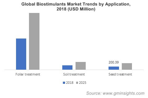Global Biostimulants Market Trends by Application
