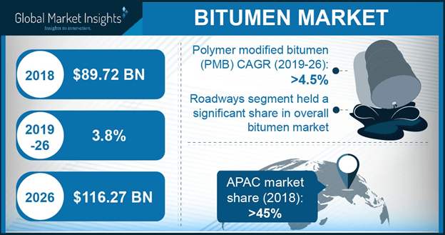 Global bitumen market
