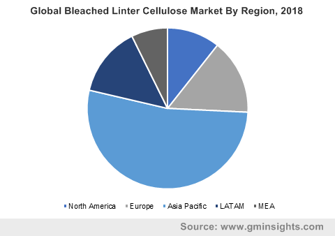 Global Bleached Linter Cellulose Market By Region