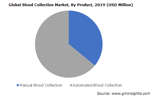 Blood Collection Market By Product