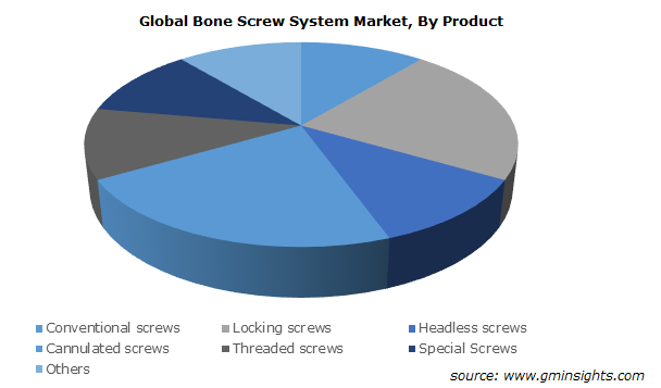 Bone Screw System Market