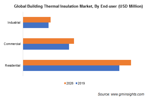 Building Thermal Insulation Market Size
