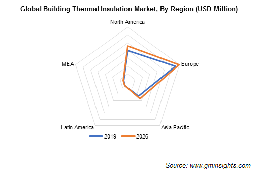 Building Thermal Insulation Market Share