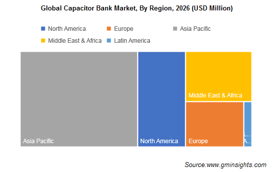 Capacitor Bank Market by Region