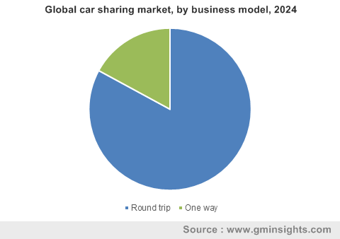 Global car sharing market, by business model, 2024