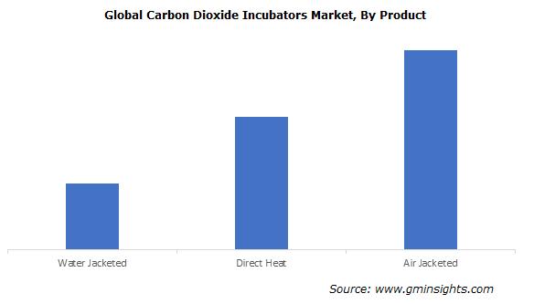Carbon Dioxide Incubators Market