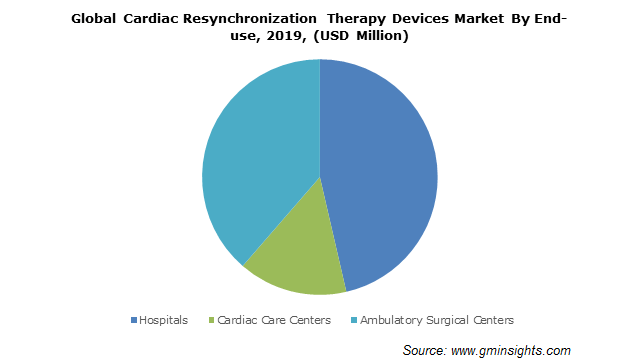 Global Cardiac Resynchronization Therapy Devices Market By End-use