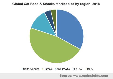 Global Cat Food & Snacks market size by region, 2018